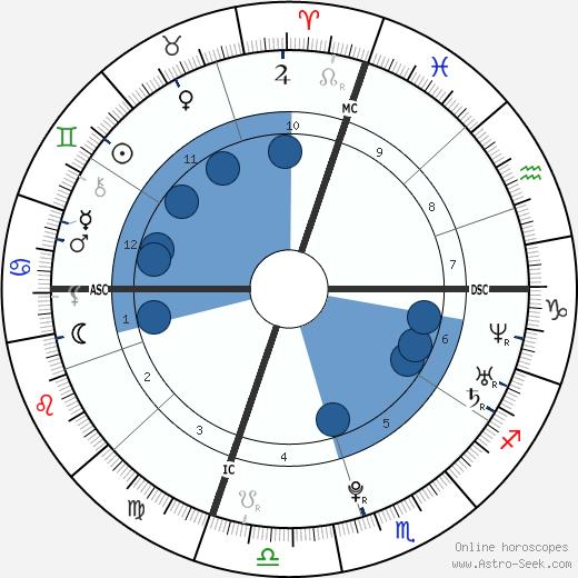 Romina Carrisi wikipedia, horoscope, astrology, instagram