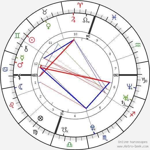 Romina Carrisi tema natale, oroscopo, Romina Carrisi oroscopi gratuiti, astrologia