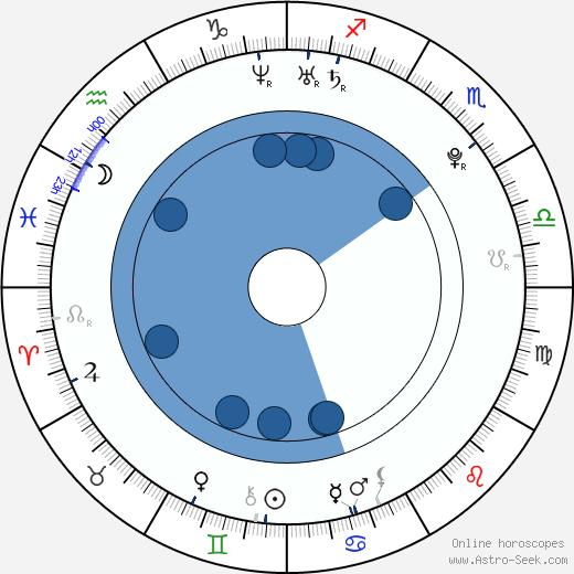 Ruth Horáčková wikipedia, horoscope, astrology, instagram