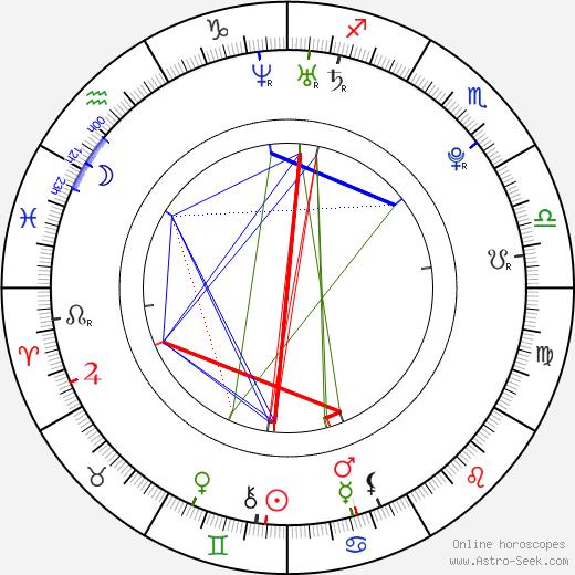 Ruth Horáčková tema natale, oroscopo, Ruth Horáčková oroscopi gratuiti, astrologia