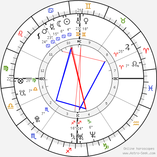 Samir Nasri birth chart, biography, wikipedia 2019, 2020