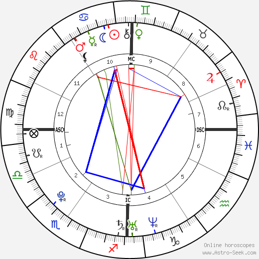 Samir Nasri birth chart, Samir Nasri astro natal horoscope, astrology