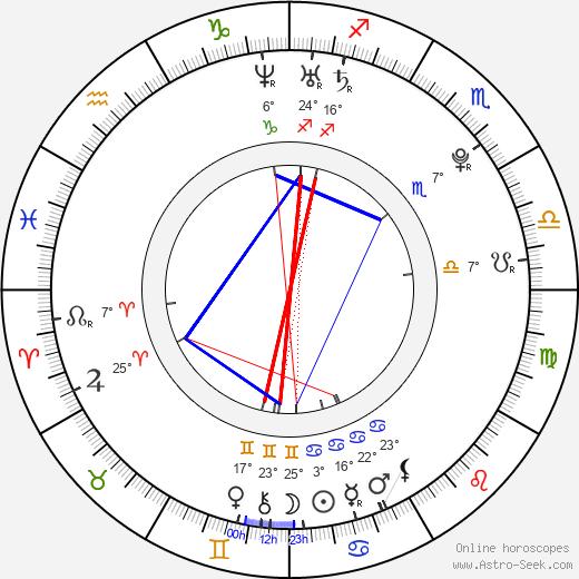 Scott Terra birth chart, biography, wikipedia 2020, 2021