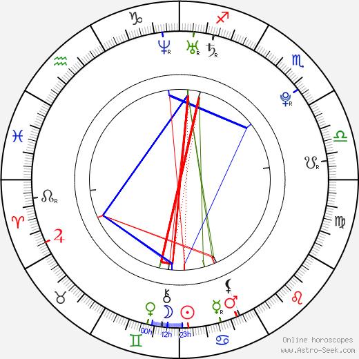 Scott Terra birth chart, Scott Terra astro natal horoscope, astrology