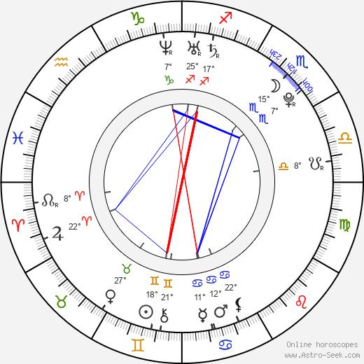 Sofía Lama birth chart, biography, wikipedia 2019, 2020