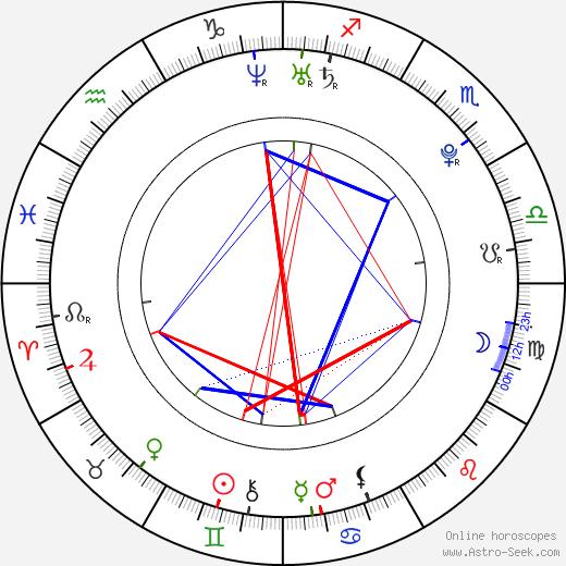 Tyler Johnston astro natal birth chart, Tyler Johnston horoscope, astrology