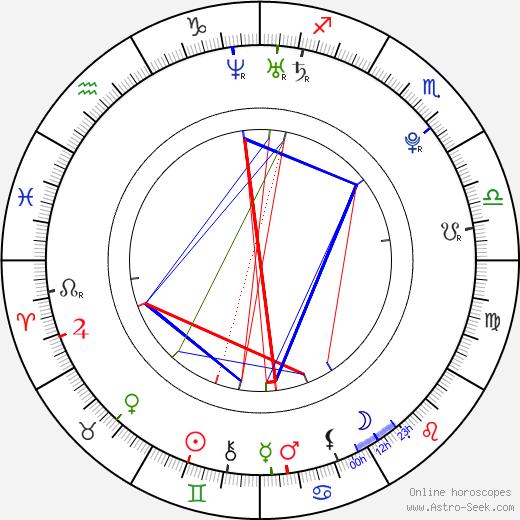 Veronika Kubařová birth chart, Veronika Kubařová astro natal horoscope, astrology