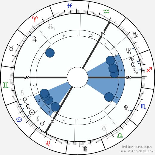 Amanda Knox wikipedia, horoscope, astrology, instagram