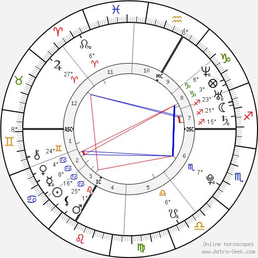 Amanda Knox birth chart, biography, wikipedia 2018, 2019