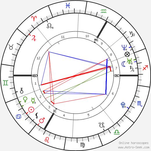 Amanda Knox astro natal birth chart, Amanda Knox horoscope, astrology