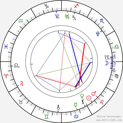 Andrej Dúbravský день рождения гороскоп, Andrej Dúbravský Натальная карта онлайн