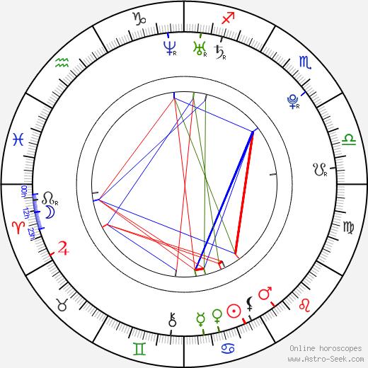Andrew James Allen день рождения гороскоп, Andrew James Allen Натальная карта онлайн
