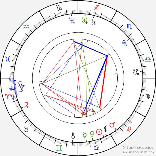 Анна-Линн Маккорд AnnaLynne McCord день рождения гороскоп, AnnaLynne McCord Натальная карта онлайн
