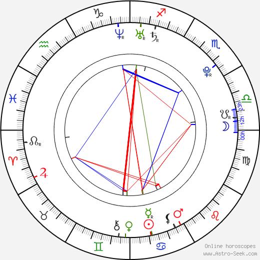 Chris Hunter birth chart, Chris Hunter astro natal horoscope, astrology