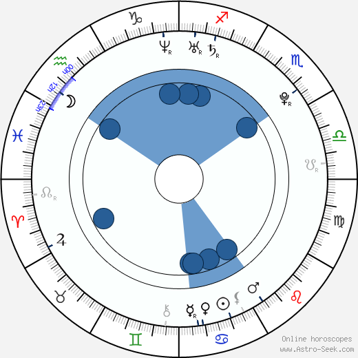 Eva Rivas wikipedia, horoscope, astrology, instagram