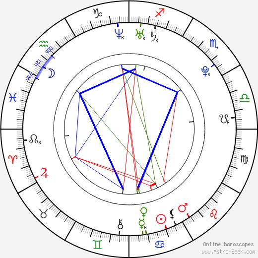 Ева Ривас Eva Rivas день рождения гороскоп, Eva Rivas Натальная карта онлайн