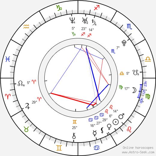 Genesis Rodriguez birth chart, biography, wikipedia 2019, 2020