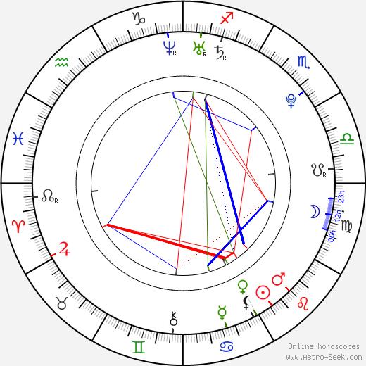 Genesis Rodriguez astro natal birth chart, Genesis Rodriguez horoscope, astrology