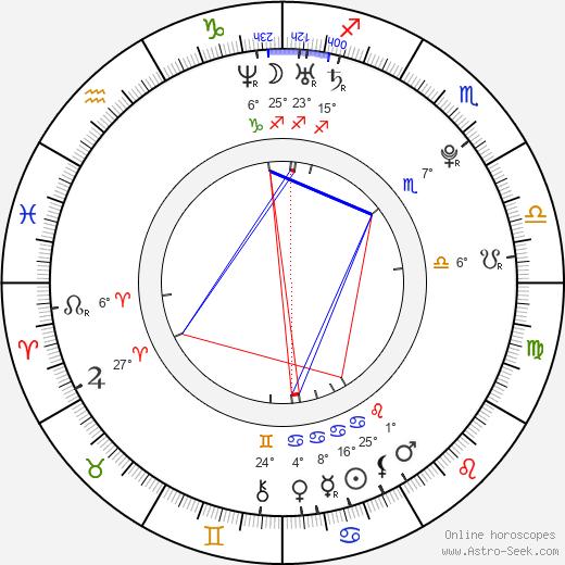 Isaac Bauman birth chart, biography, wikipedia 2018, 2019