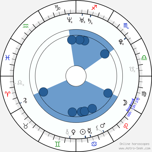 Jae-hyeon Ahn wikipedia, horoscope, astrology, instagram