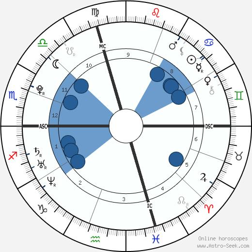 Joseph DeGeorge wikipedia, horoscope, astrology, instagram