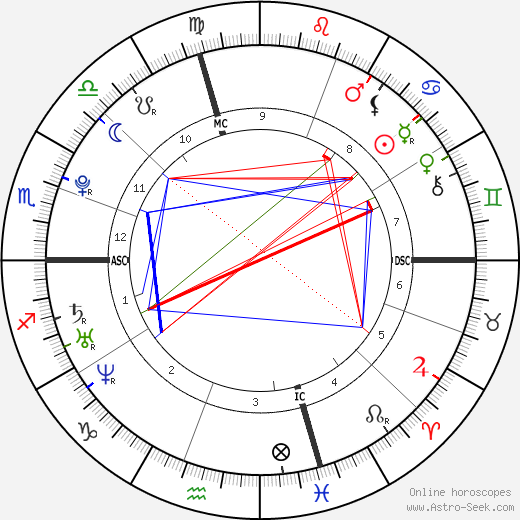 Joseph DeGeorge tema natale, oroscopo, Joseph DeGeorge oroscopi gratuiti, astrologia