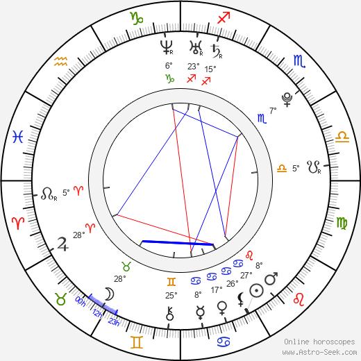 Kasey James birth chart, biography, wikipedia 2019, 2020