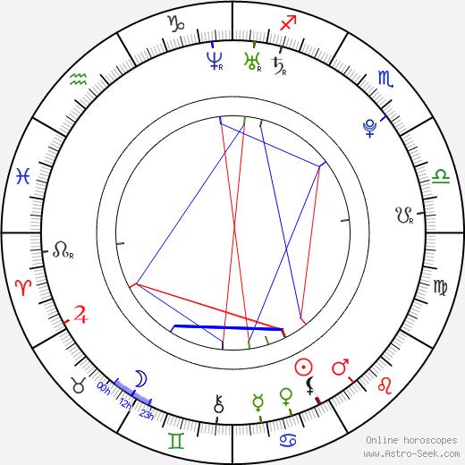Kasey James astro natal birth chart, Kasey James horoscope, astrology