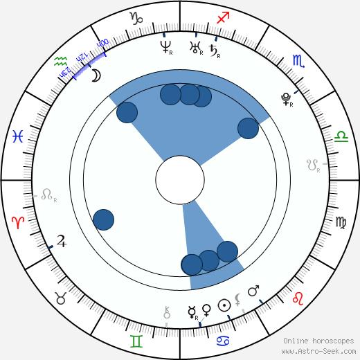 Léonard Kweuke wikipedia, horoscope, astrology, instagram