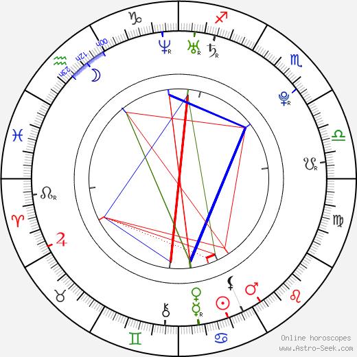 Léonard Kweuke astro natal birth chart, Léonard Kweuke horoscope, astrology