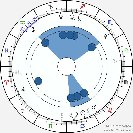 Matthew Finley wikipedia, horoscope, astrology, instagram