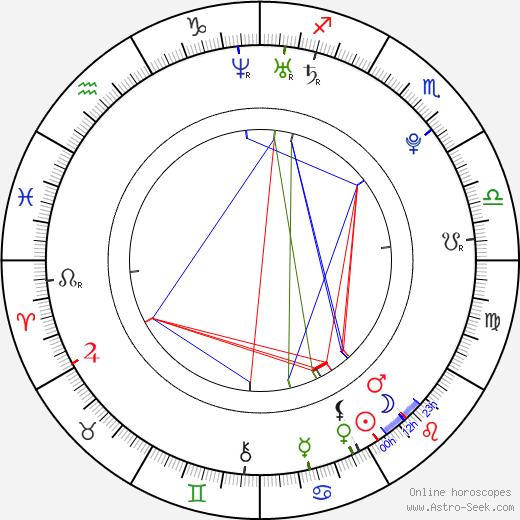 Miriam McDonald birth chart, Miriam McDonald astro natal horoscope, astrology