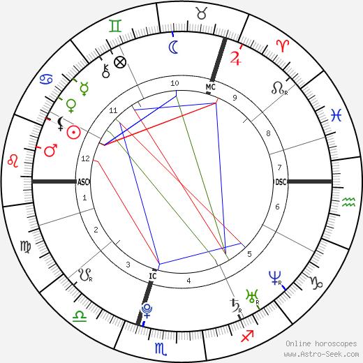 Nicola Benedetti tema natale, oroscopo, Nicola Benedetti oroscopi gratuiti, astrologia