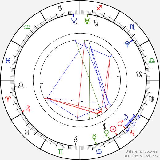 Petr Veselý astro natal birth chart, Petr Veselý horoscope, astrology