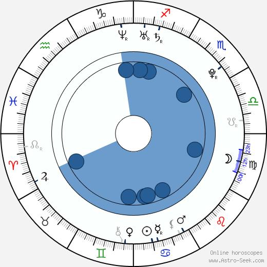 Ruslana Korshunova wikipedia, horoscope, astrology, instagram
