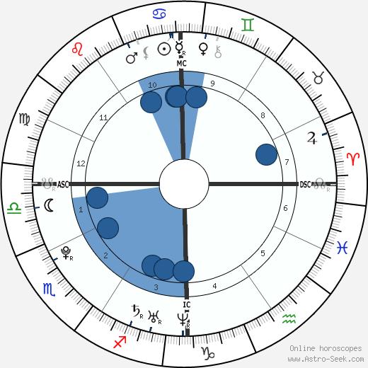 Ryan Malmberg wikipedia, horoscope, astrology, instagram