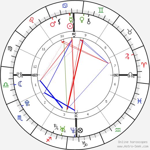 Ryan Malmberg tema natale, oroscopo, Ryan Malmberg oroscopi gratuiti, astrologia