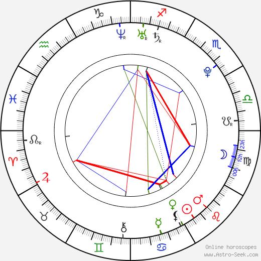 Ryan Winkler день рождения гороскоп, Ryan Winkler Натальная карта онлайн