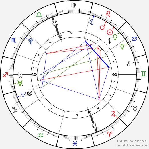 Sarah Parsons день рождения гороскоп, Sarah Parsons Натальная карта онлайн