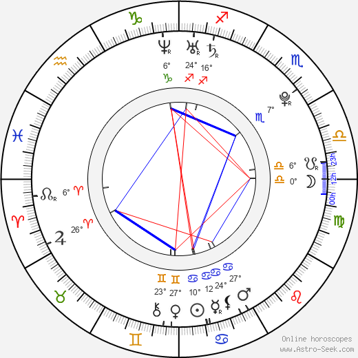 Sebastian Vettel birth chart, biography, wikipedia 2019, 2020