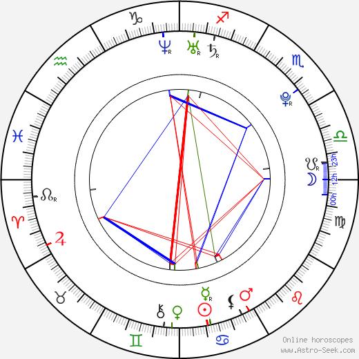 Sebastian Vettel birth chart, Sebastian Vettel astro natal horoscope, astrology