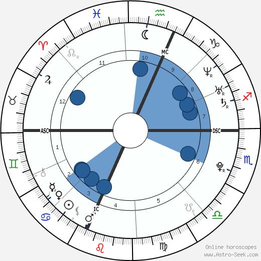 Tiffany Kelly wikipedia, horoscope, astrology, instagram