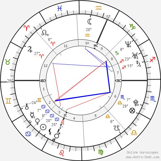 Tiffany Kelly birth chart, biography, wikipedia 2019, 2020