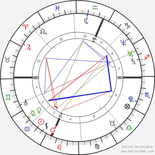 Tiffany Kelly astro natal birth chart, Tiffany Kelly horoscope, astrology