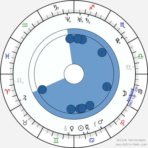 Tim McGrath wikipedia, horoscope, astrology, instagram