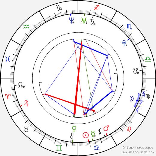 Tim McGrath день рождения гороскоп, Tim McGrath Натальная карта онлайн