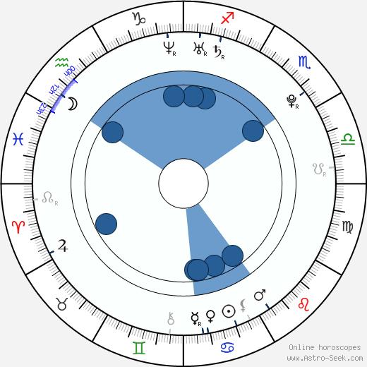 Tula Contostavlos wikipedia, horoscope, astrology, instagram