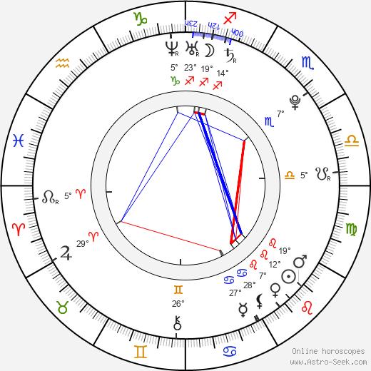 Adrian Petriw birth chart, biography, wikipedia 2019, 2020