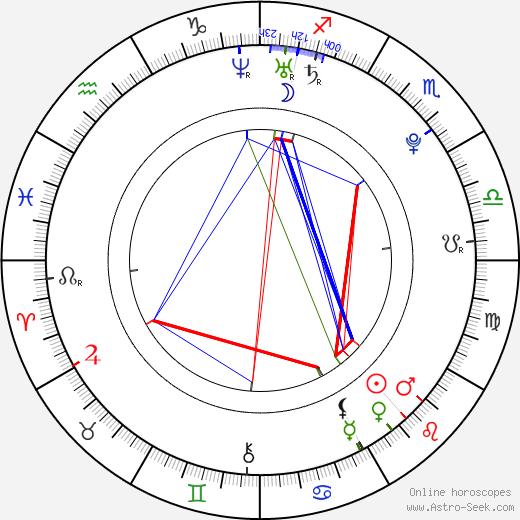 Adrian Petriw astro natal birth chart, Adrian Petriw horoscope, astrology