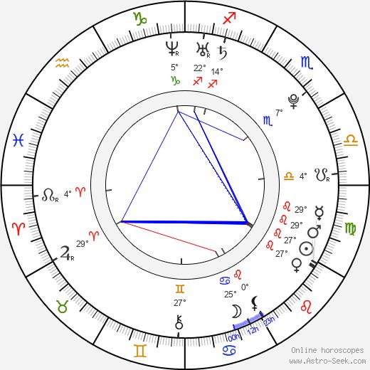 Alan Kemper Armani birth chart, biography, wikipedia 2018, 2019